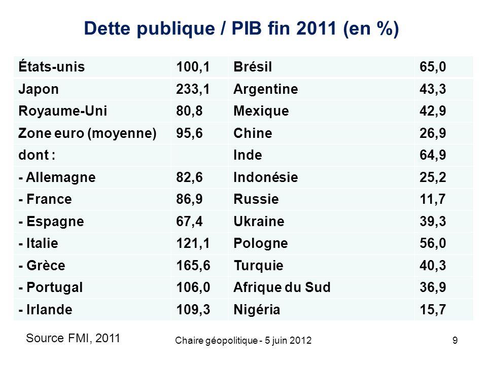Dette publique / PIB fin 2011 (en %)