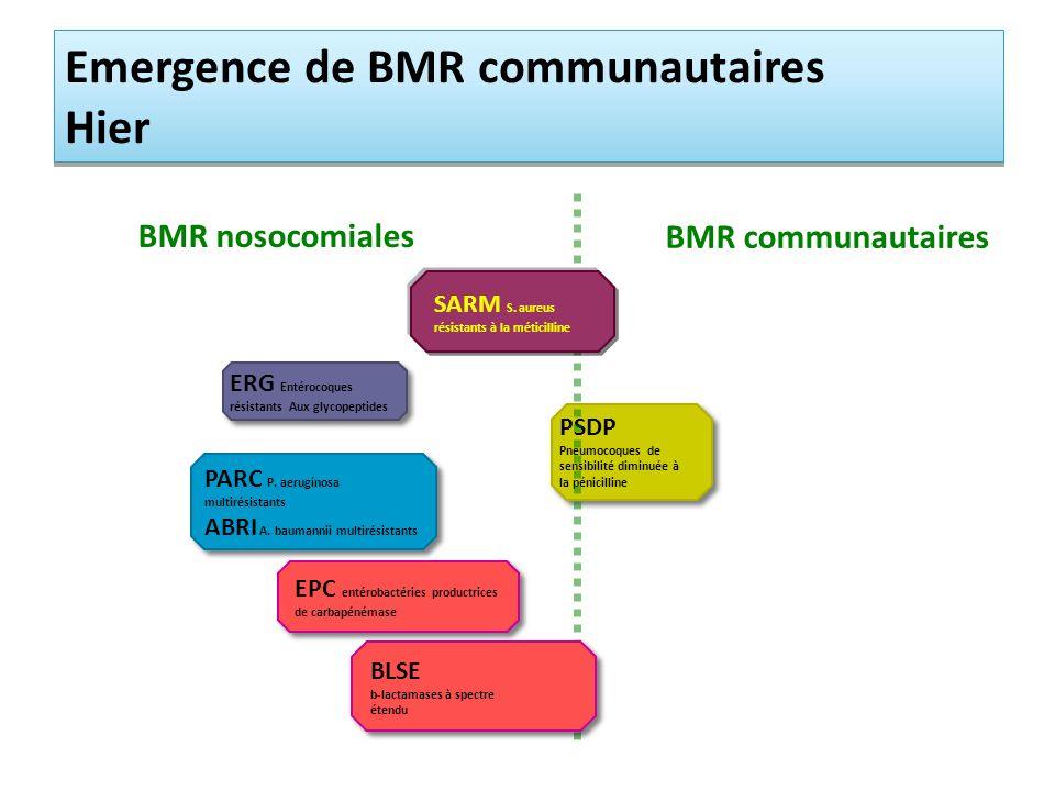 Emergence de BMR communautaires Hier
