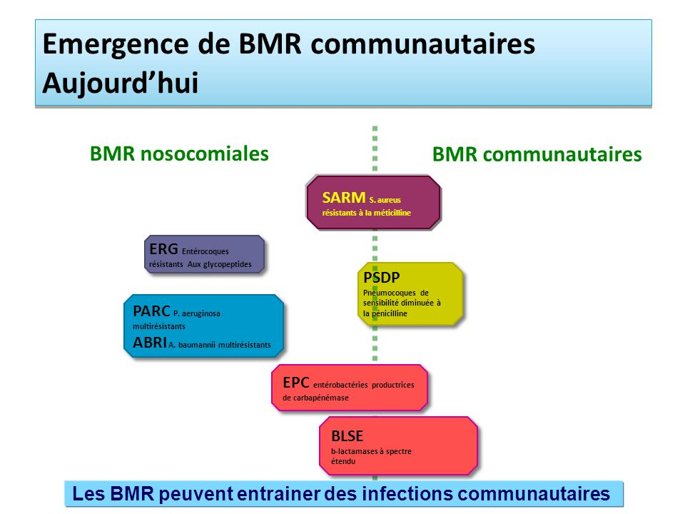 Emergence de BMR communautaires Aujourd'hui