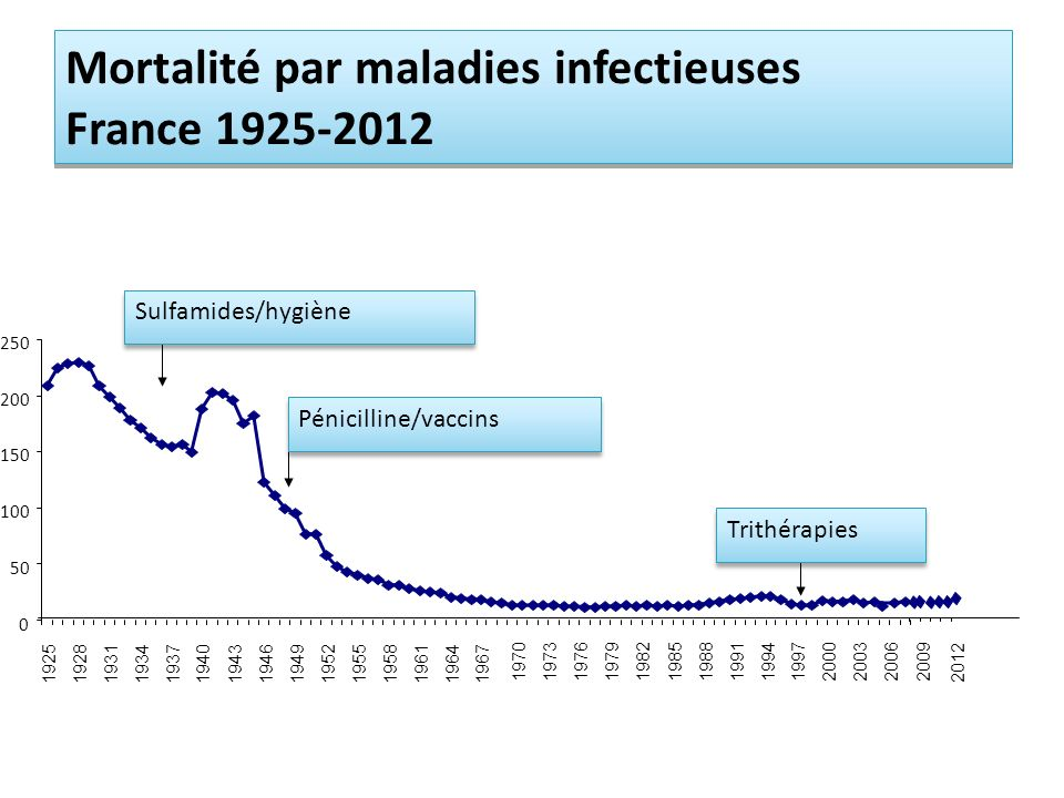 Mortalité par maladies infectieuses France 1925-2012