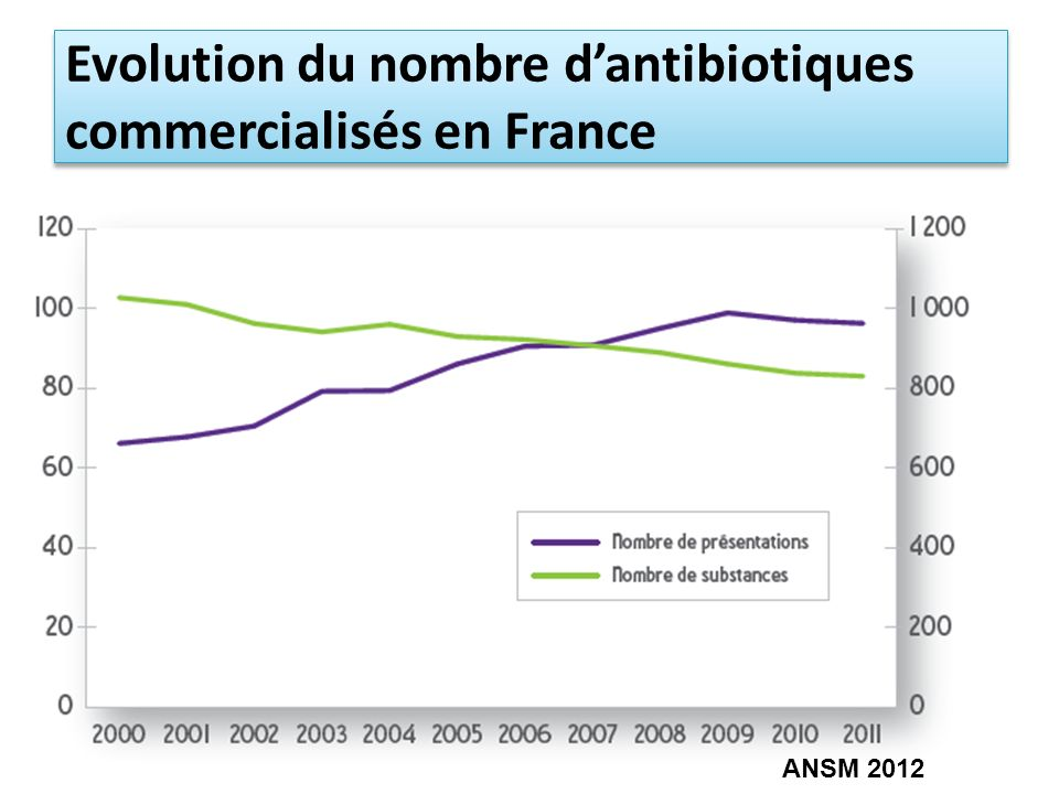 Evolution du nombre d'antibiotiques commercialisés en France