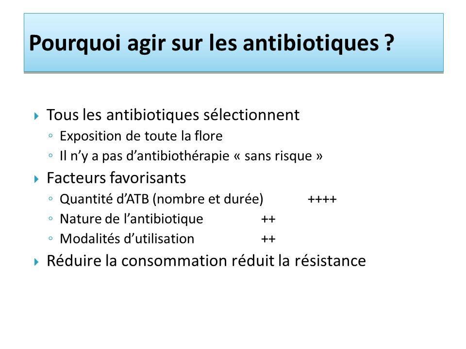 Pourquoi agir sur les antibiotiques