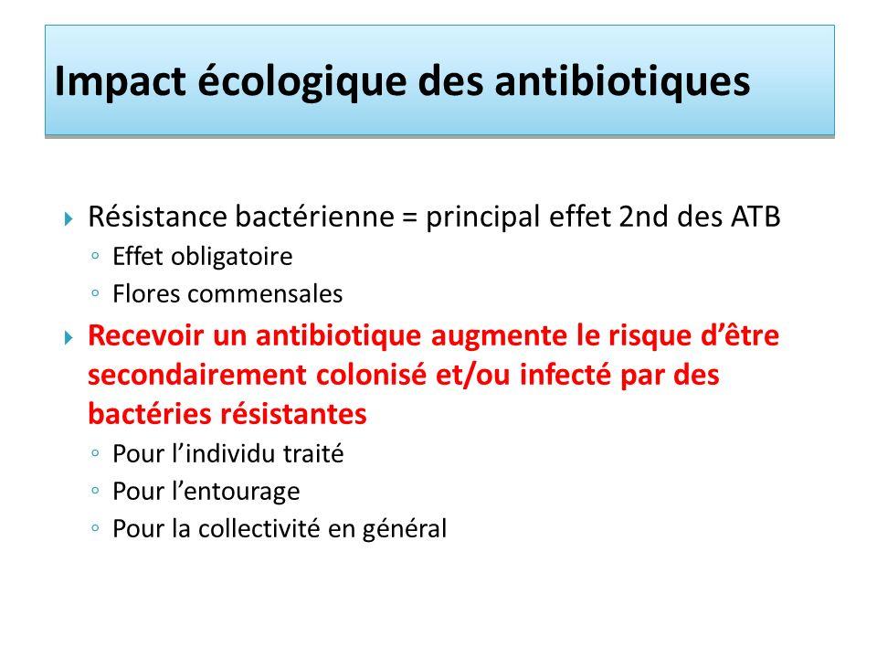 Impact écologique des antibiotiques