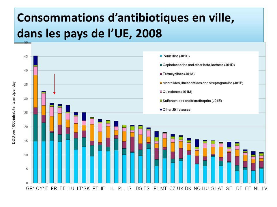 Consommations d'antibiotiques en ville, dans les pays de l'UE, 2008
