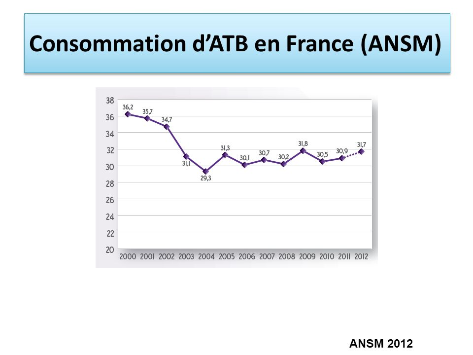 Consommation d'ATB en France (ANSM)