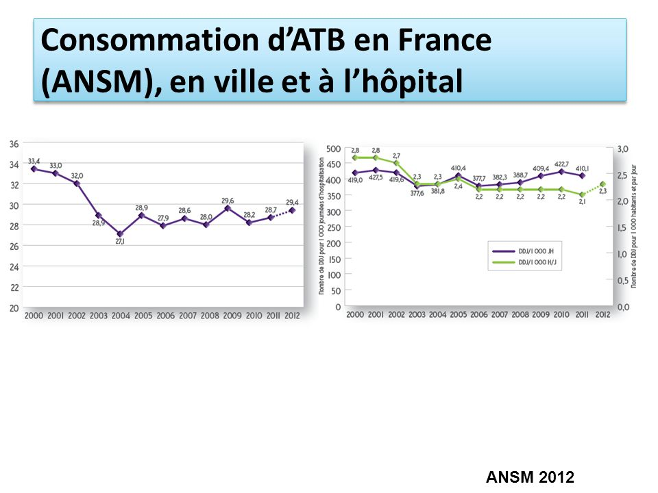 Consommation d'ATB en France (ANSM), en ville et à l'hôpital