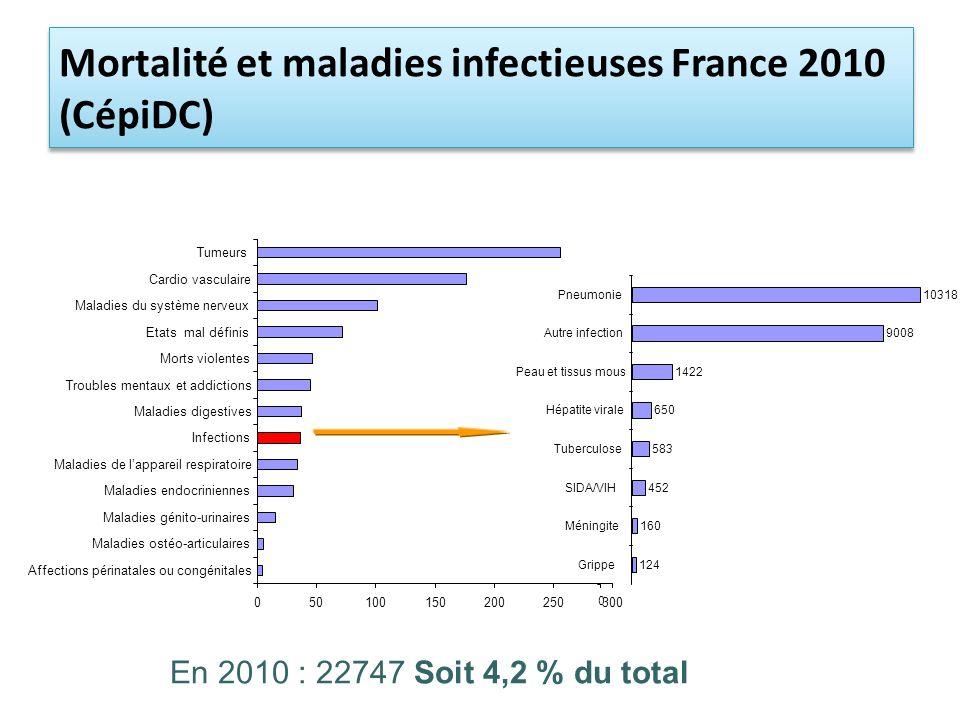 Mortalité et maladies infectieuses France 2010 (CépiDC)