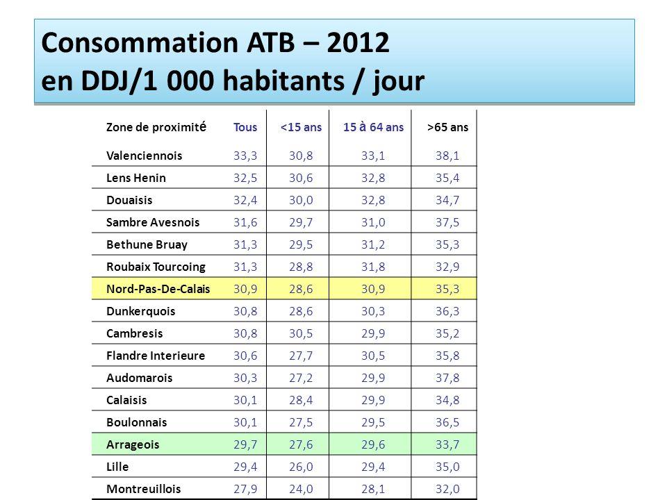 Consommation ATB – 2012 en DDJ/1 000 habitants / jour