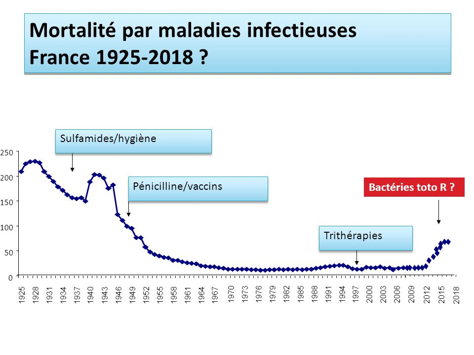 Mortalité par maladies infectieuses France 1925-2018