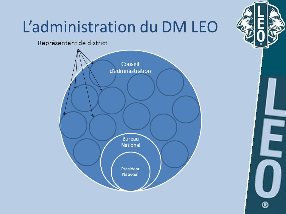 L'administration du DM LEO