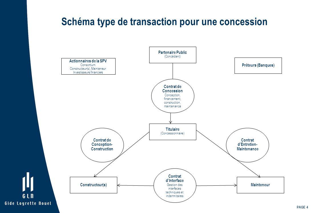 Schéma type de transaction pour une concession