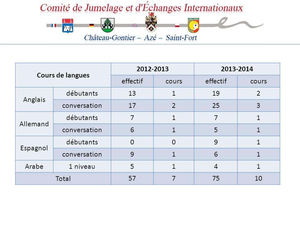 Cours de langues 2012-2013. 2013-2014. effectif. cours. Anglais. débutants. 13. 1. 19. 2. conversation.