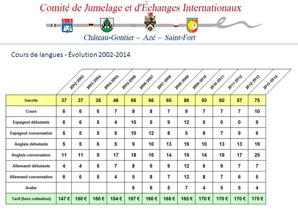 Cours de langues - Évolution 2002-2014