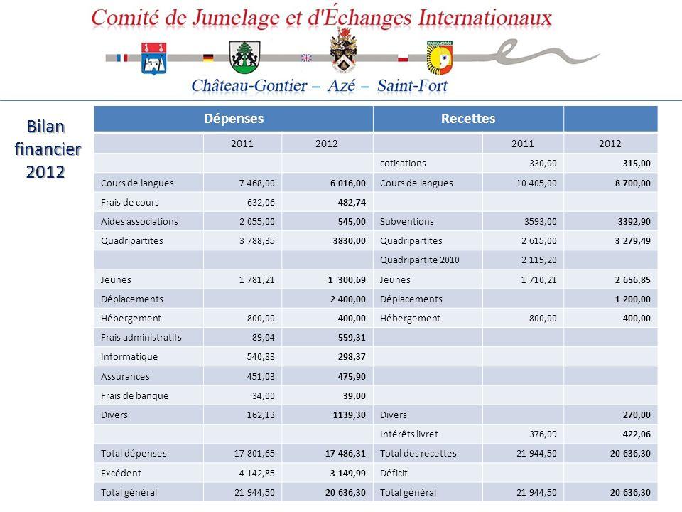 Bilan financier 2012 Dépenses Recettes 2011 2012 cotisations 330,00