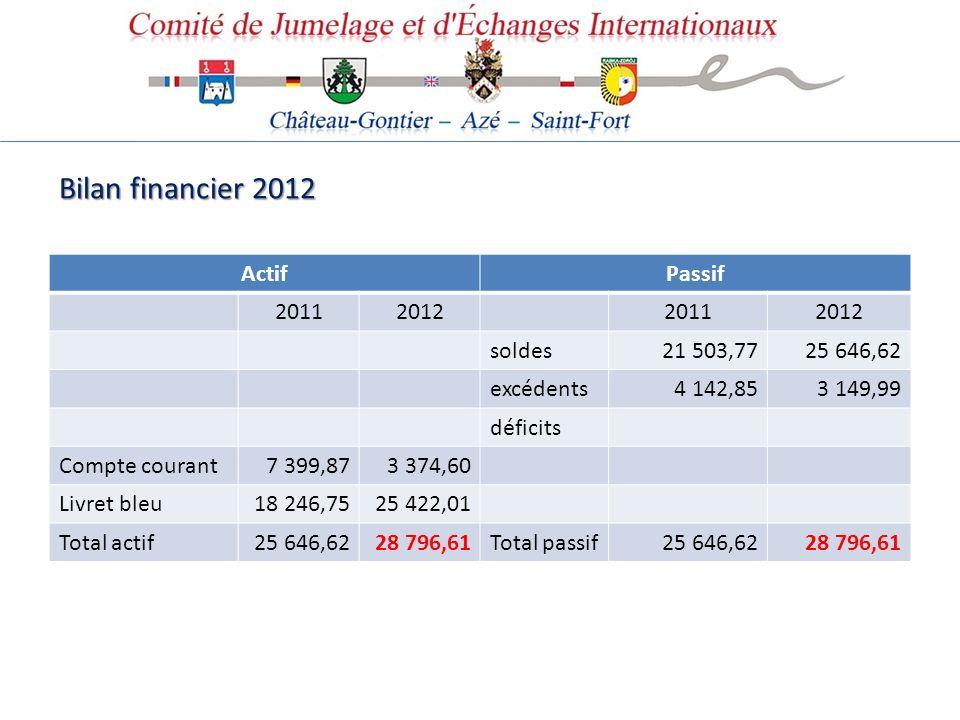 Bilan financier 2012 Actif Passif 2011 2012 soldes 21 503,77 25 646,62