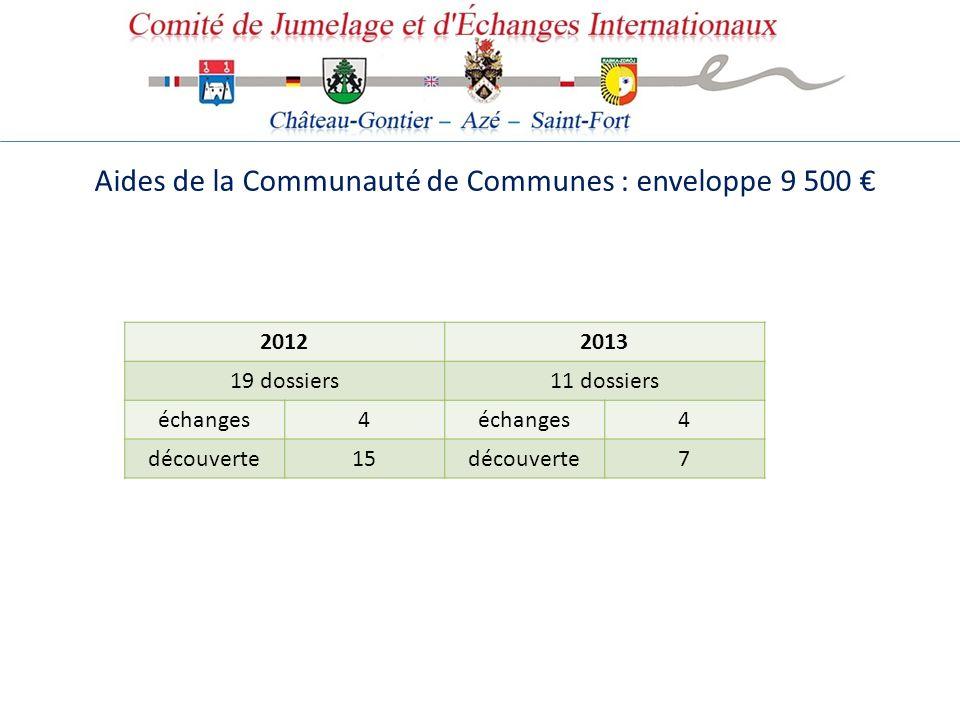 Aides de la Communauté de Communes : enveloppe 9 500 €