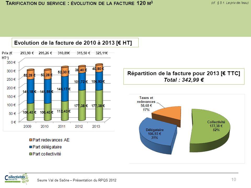 Tarification du service : évolution de la facture 120 m3