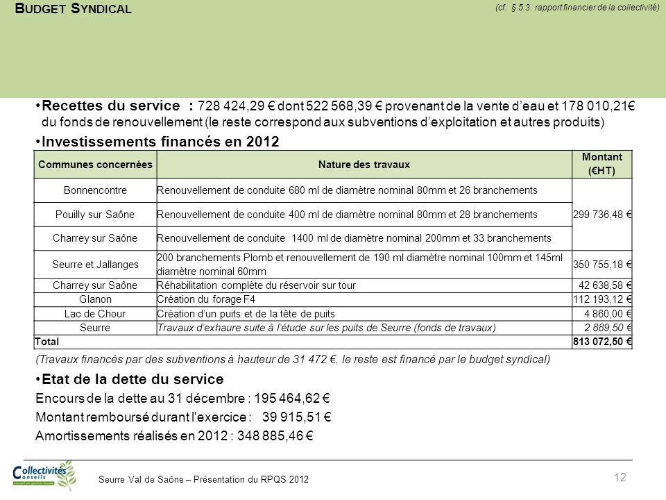 Investissements financés en 2012