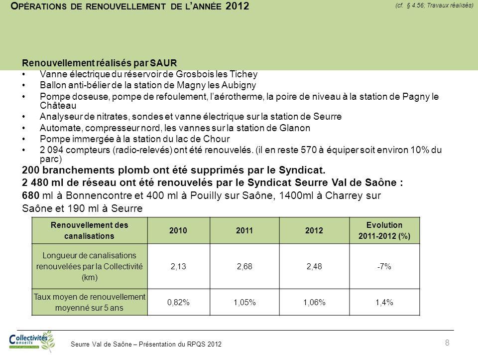Opérations de renouvellement de l'année 2012