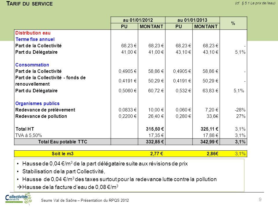 Tarif du service (cf. § 5.1 Le prix de l'eau) au 01/01/2012. au 01/01/2013. % PU. MONTANT.