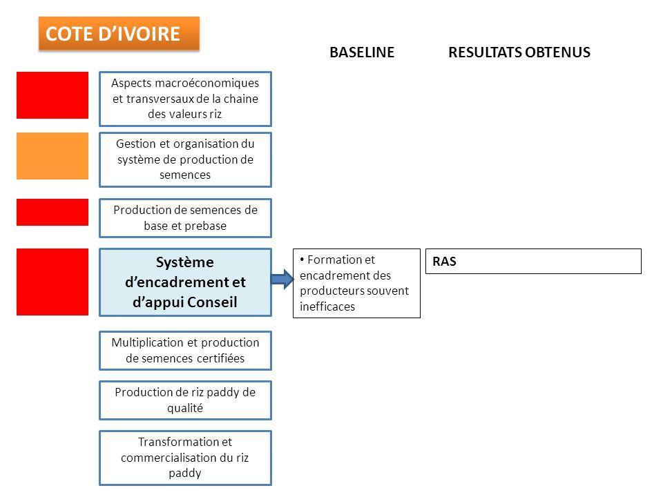 Système d'encadrement et d'appui Conseil