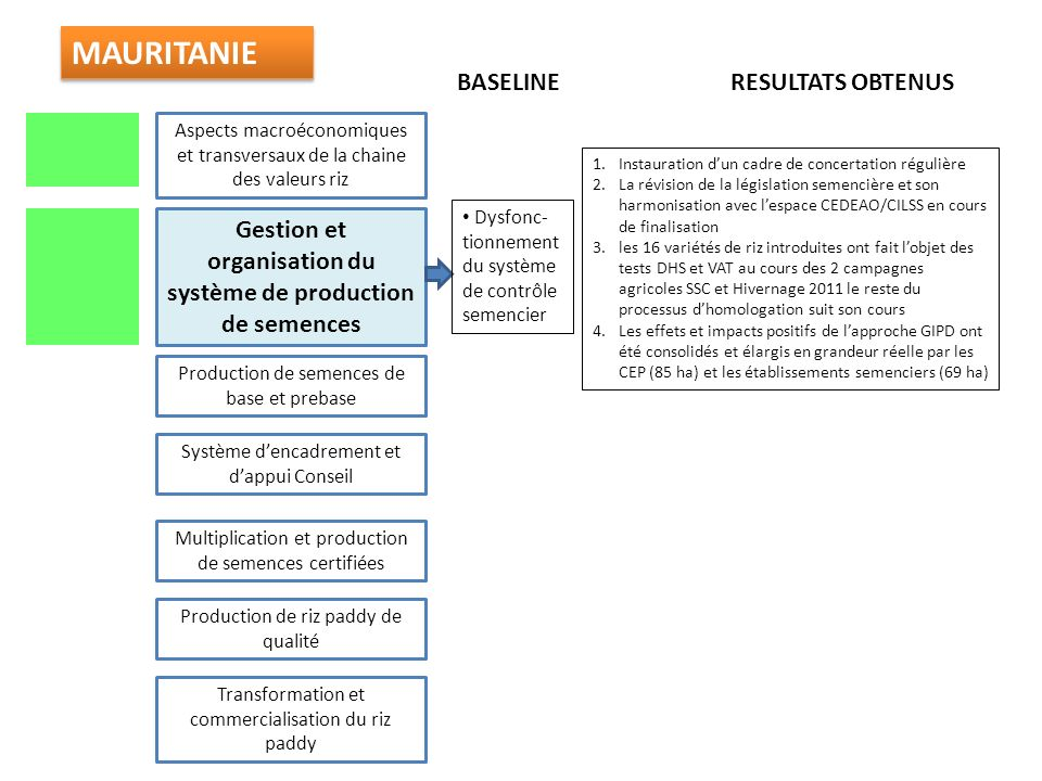 Gestion et organisation du système de production de semences