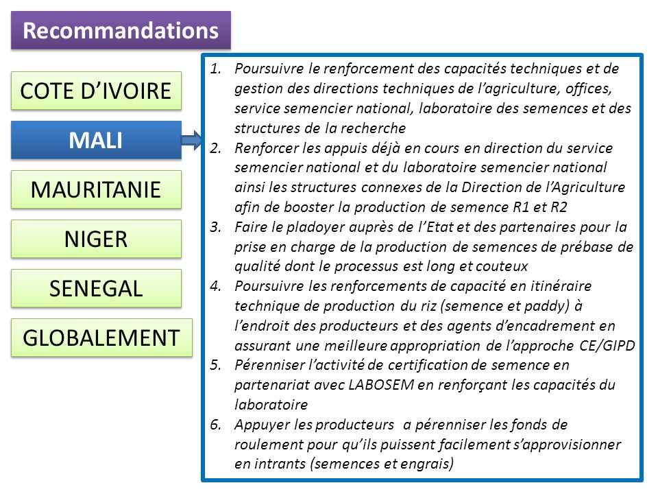 Recommandations COTE D'IVOIRE MALI MAURITANIE NIGER SENEGAL