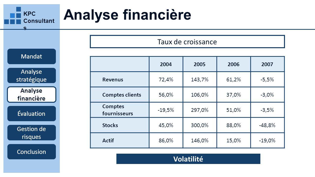 Analyse financière Taux de croissance Volatilité Mandat