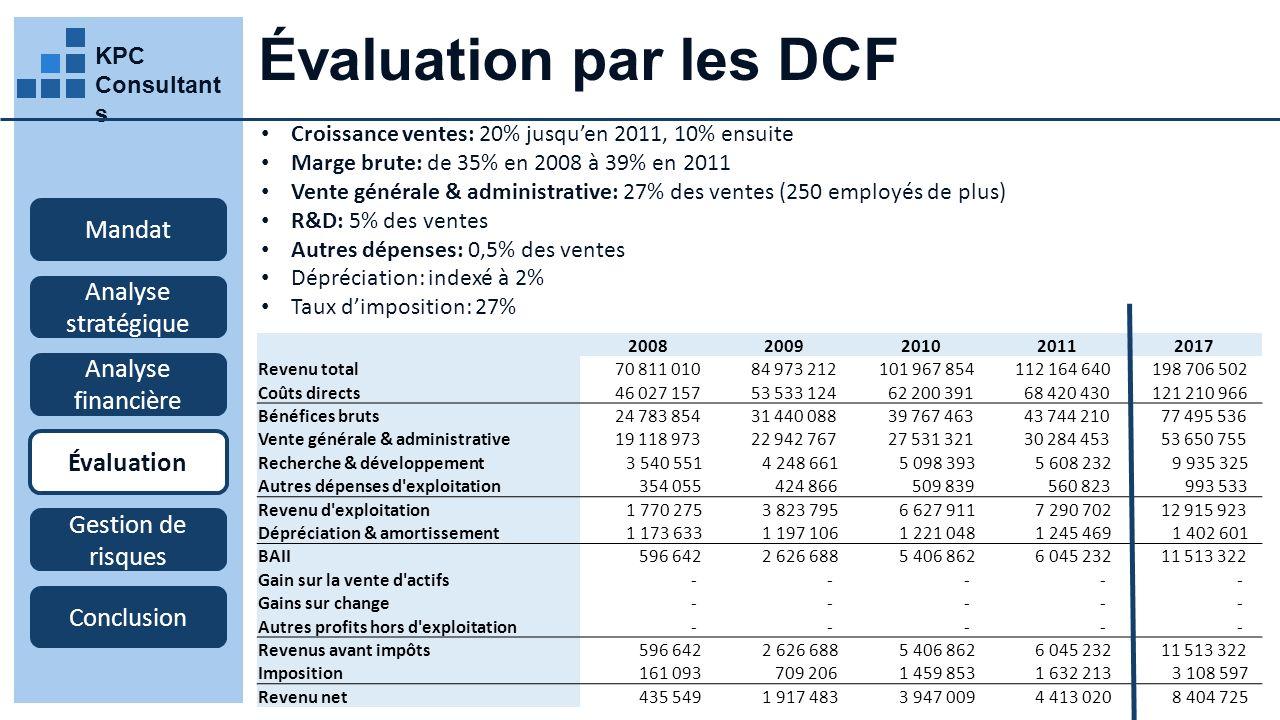 Évaluation par les DCF Mandat Analyse stratégique Analyse financière
