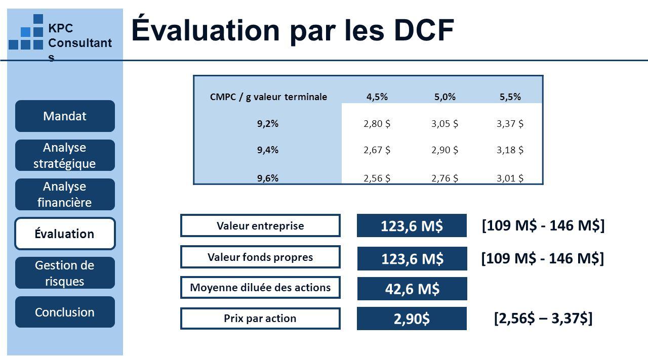 CMPC / g valeur terminale Moyenne diluée des actions