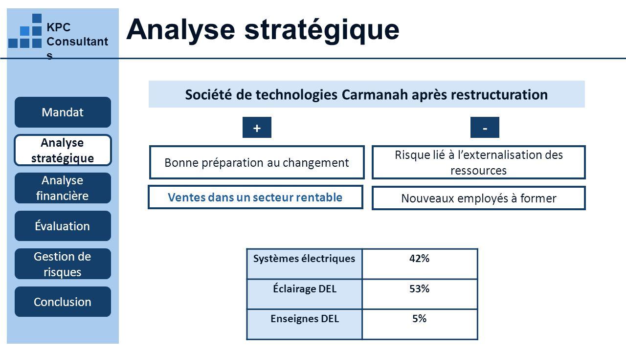 Analyse stratégique KPC Consultants. Société de technologies Carmanah après restructuration. Mandat.