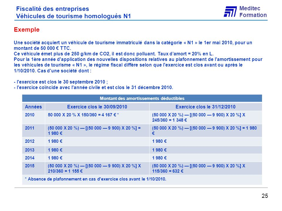 Fiscalité des entreprises Véhicules de tourisme homologués N1