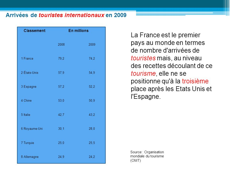 Arrivées de touristes internationaux en 2009
