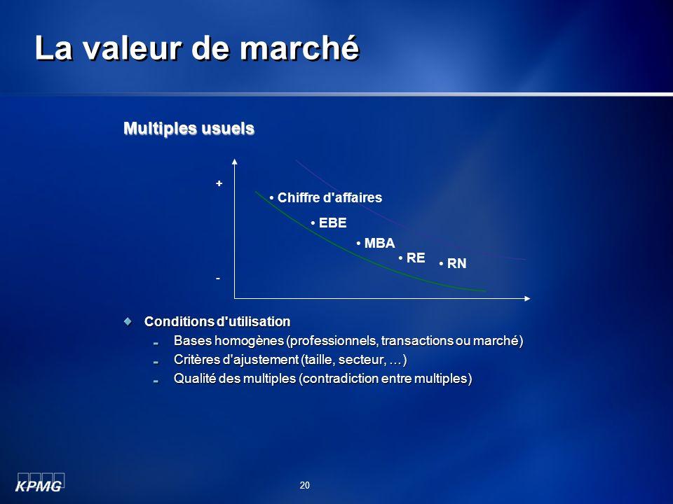 La valeur de marché Multiples usuels Chiffre d affaires EBE MBA RE RN