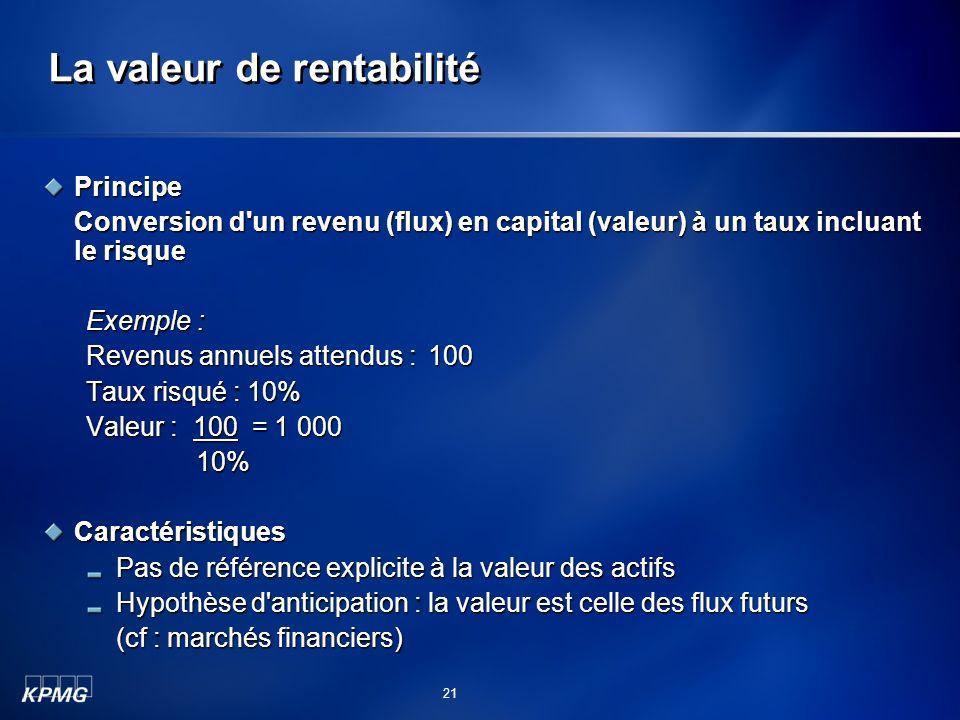 La valeur de rentabilité