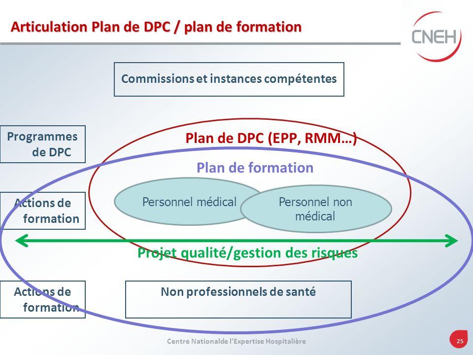 Projet qualité/gestion des risques Non professionnels de santé