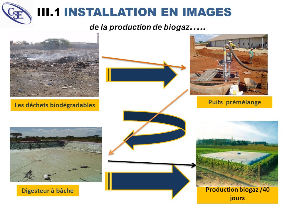 III.1 INSTALLATION EN IMAGES de la production de biogaz…..