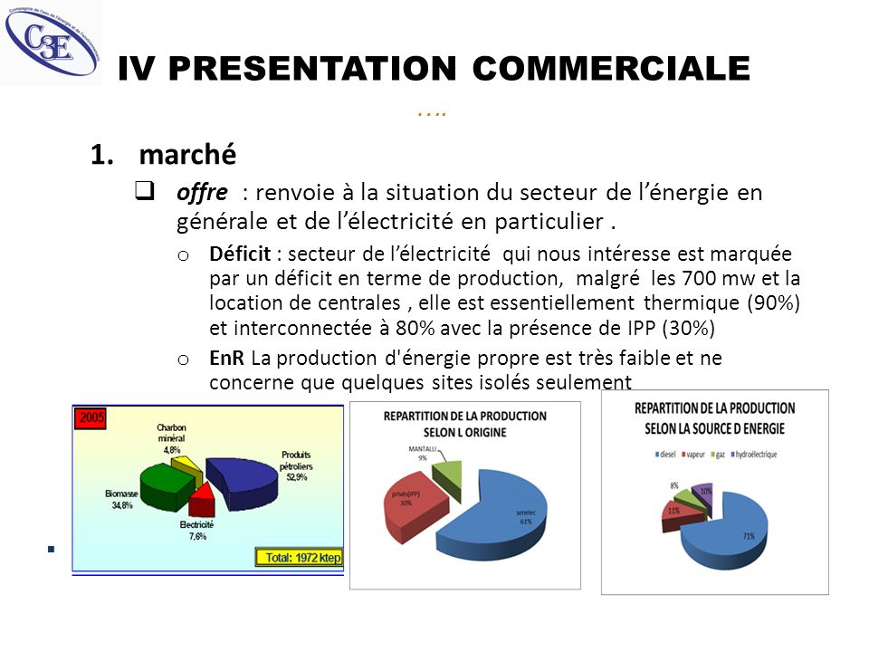 IV PRESENTATION COMMERCIALE ….