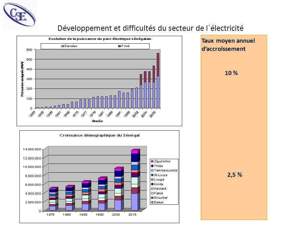 Développement et difficultés du secteur de l´électricité