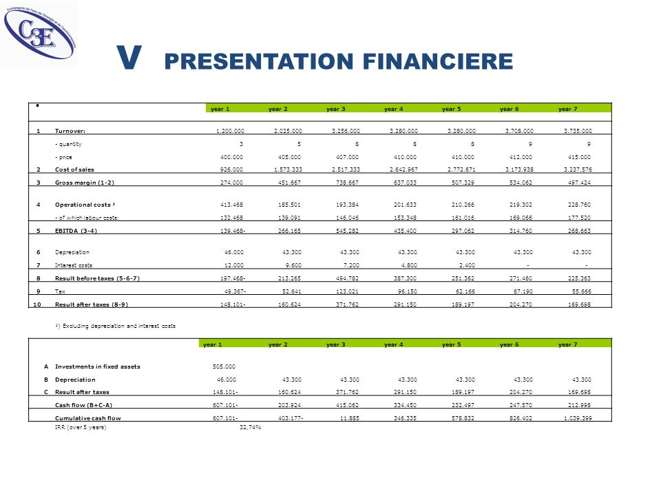 V PRESENTATION FINANCIERE