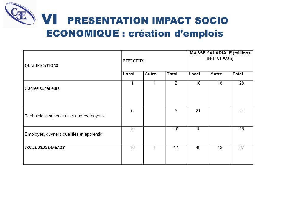VI PRESENTATION IMPACT SOCIO ECONOMIQUE : création d'emplois