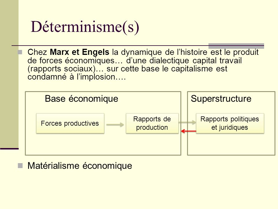Déterminisme(s) Base économique Superstructure Matérialisme économique