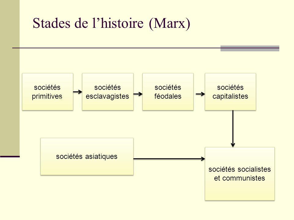 Stades de l'histoire (Marx)