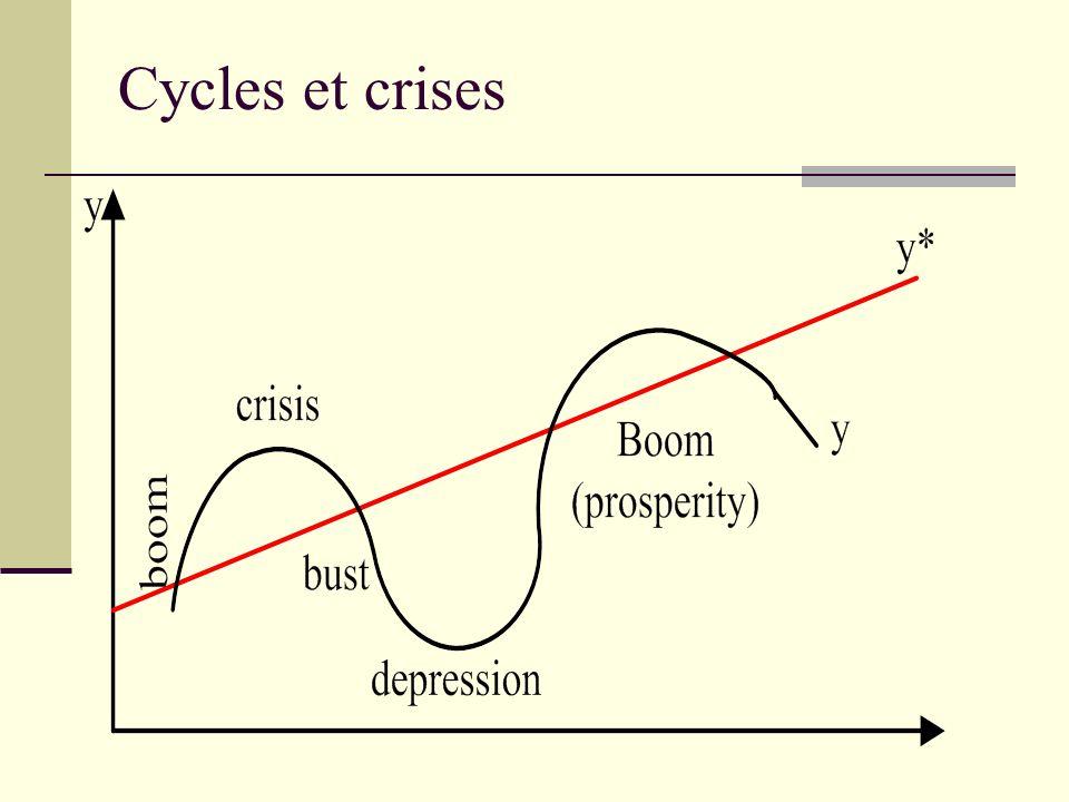 Cycles et crises