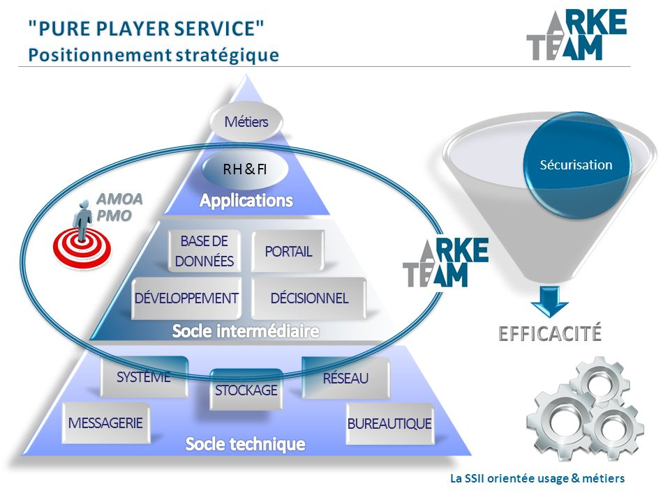 Pure Player Service Positionnement stratégique
