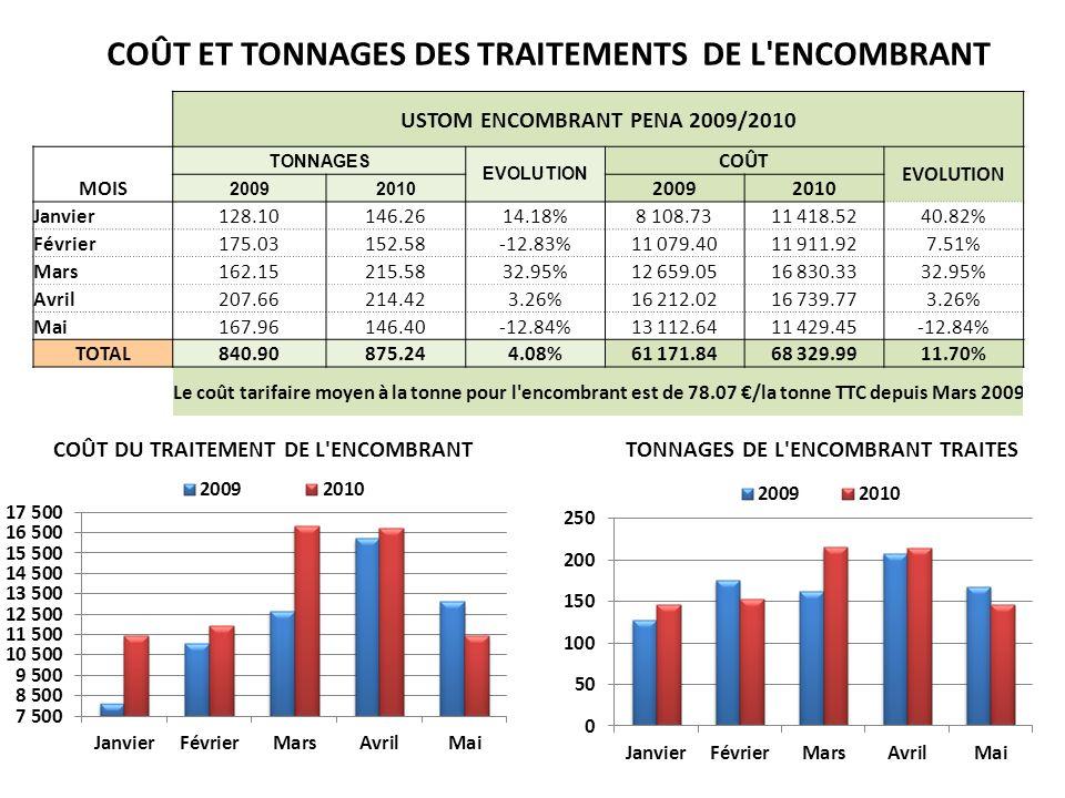 COÛT ET TONNAGES DES TRAITEMENTS DE L ENCOMBRANT