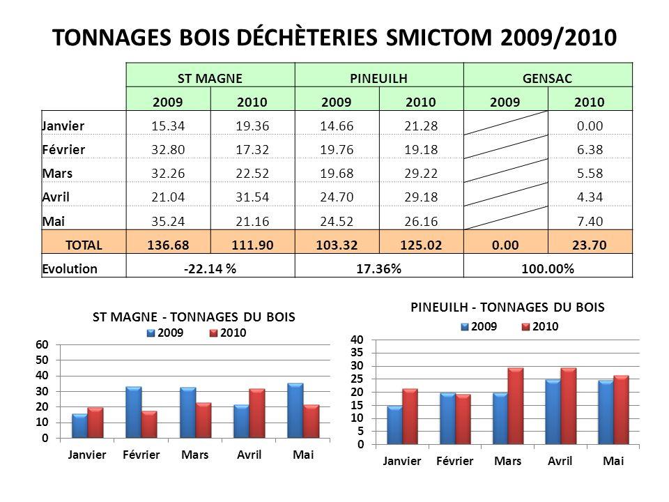 TONNAGES BOIS DÉCHÈTERIES SMICTOM 2009/2010
