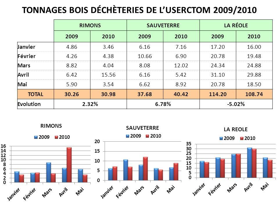 TONNAGES BOIS DÉCHÈTERIES DE L'USERCTOM 2009/2010