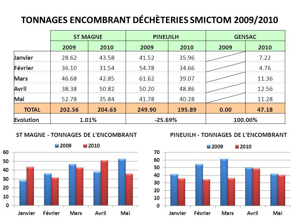 TONNAGES ENCOMBRANT DÉCHÈTERIES SMICTOM 2009/2010