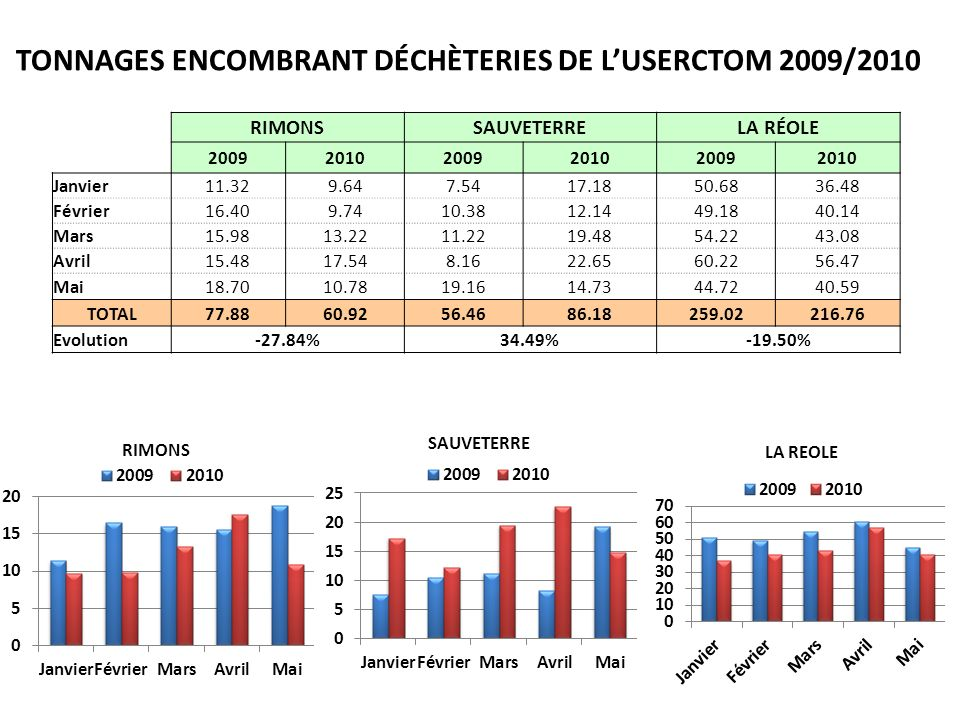 TONNAGES ENCOMBRANT DÉCHÈTERIES DE L'USERCTOM 2009/2010